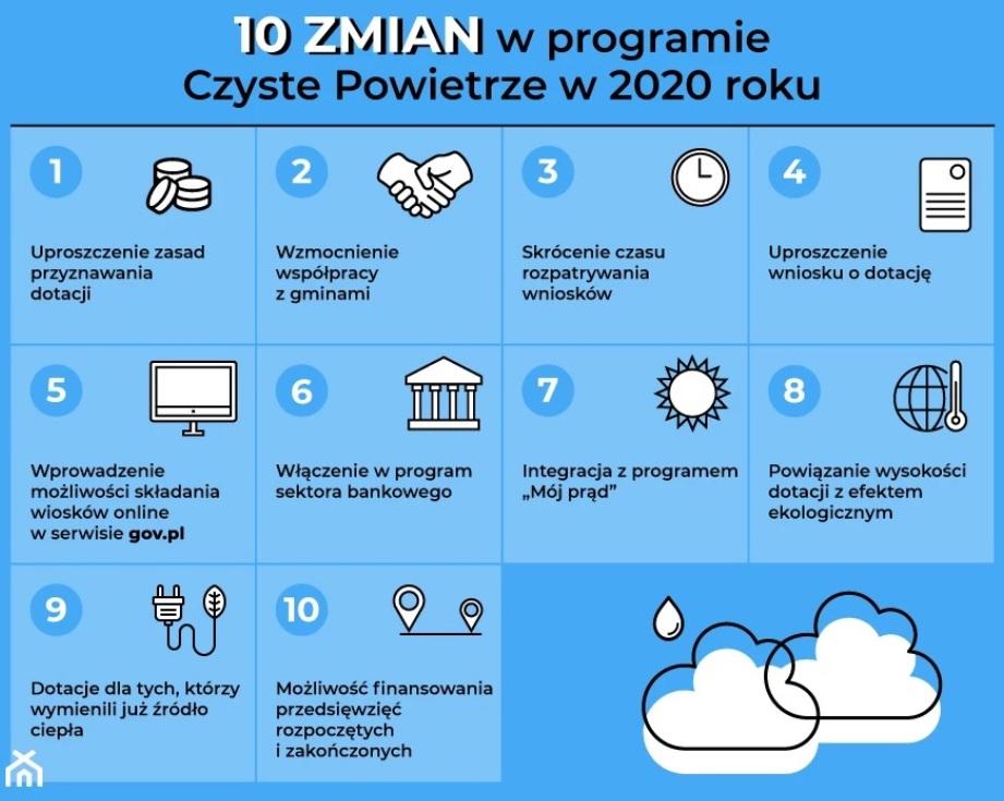 - 10_zmian_w_programie_czyste_powietrze.jpg