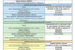 Dane teleadresowe do zespołów wyjazdowych – mobilnych punktów szczepień przeciw CoVid-19